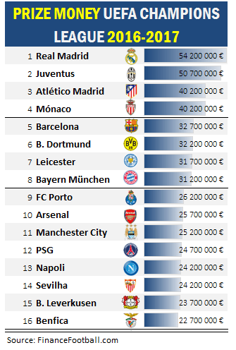 Prize money champions league Askgamblers Auszubildende