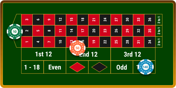 Roulette strategy that works Kälte
